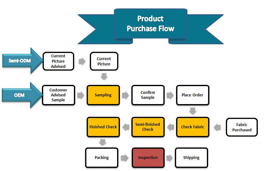 Garment Production Flow